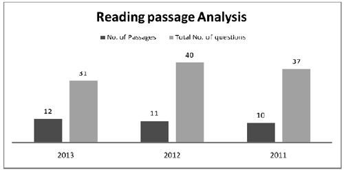CSAT Reading Passage analysis