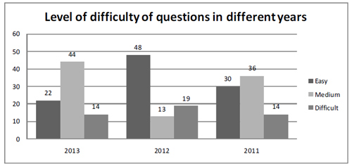 CSAT Level of difficulty of questions in different years