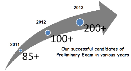 Our Successful candidates of Preliminary Exam in various years